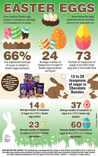 Some fun facts about chocolate easter eggs from you lincolshire dentist